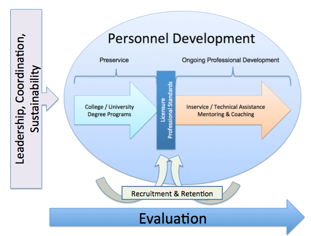 This is a graphic depiction of Professional Development showing the interface of preservice, professional standards, and ongoing professional development or inservice and technical assistance.  The graphic also depicts the need for leadership, coordination and sustainability for professional development to be initiate and well as the need for recruitment and retention systems.