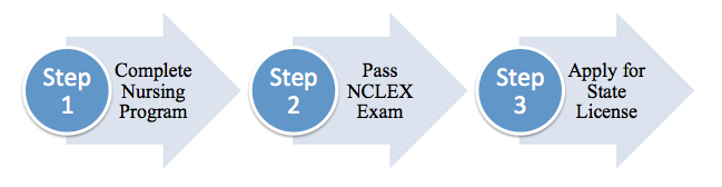 graphic illustration for steps to obtain nursing licensure in Kansas. Steps are also listed just prior to this illustration.