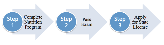 graphic illustration showing the 3 steps to be accredited in Kansas in nutrition. These are also listed in the text.