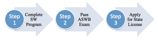 graphic illustration of steps to become accredited for social work in Kansas. Steps are listed just prior to this graphic.